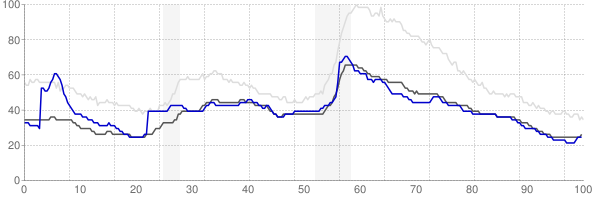 Dubuque, Iowa monthly unemployment rate chart
